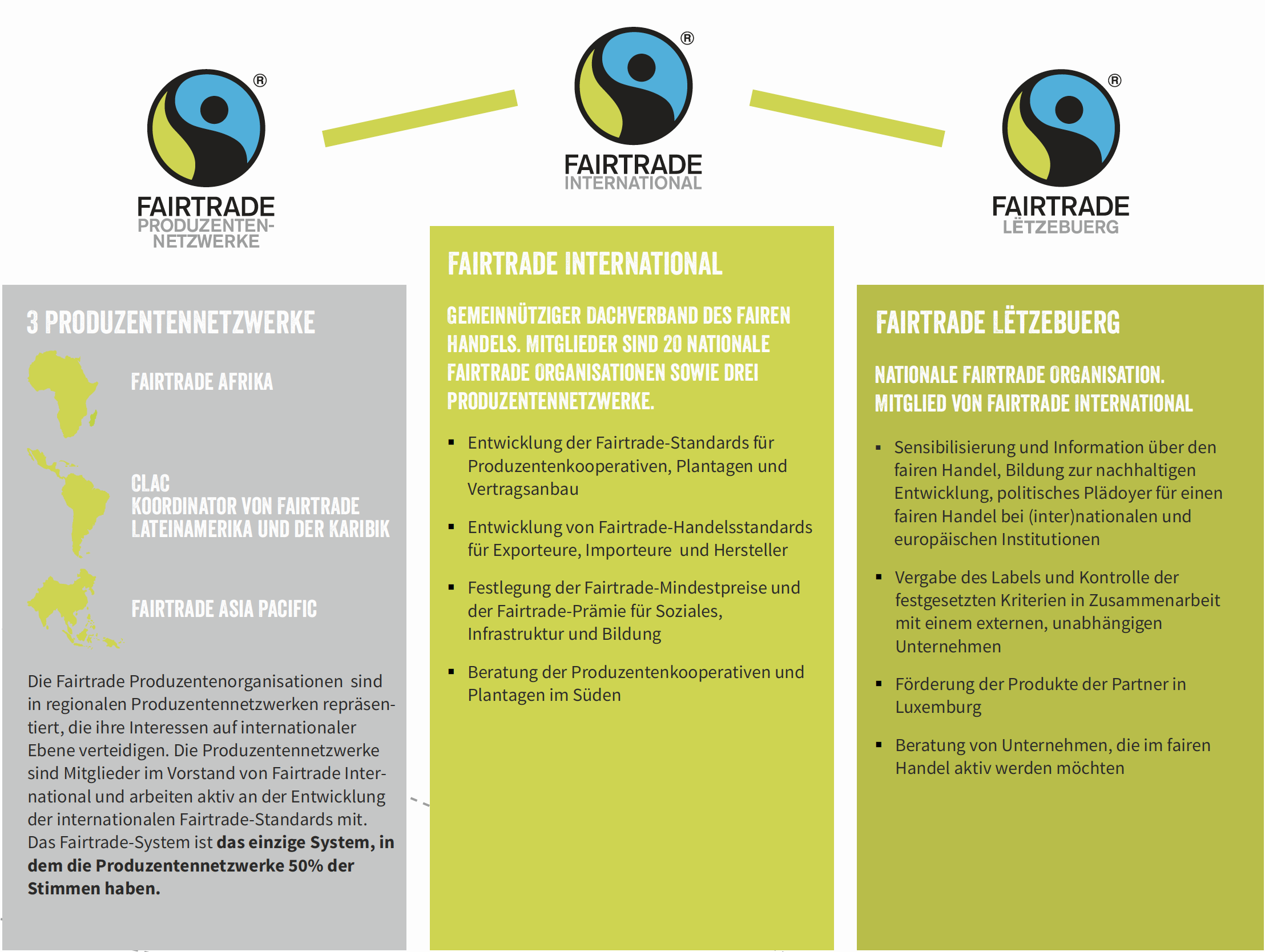 Das Fairtrade System